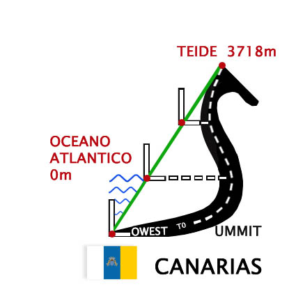 Fénykép LOWEST TO SUMMIT - ESPAÑA - CANARIAS - TENERIFE 0m to 3718m to LOWEST 0m 2019-01-03